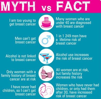 Breast-Cancer-Myths-2015